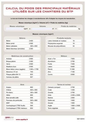 calcul du poids des principaux mat riaux utilis s sur les chantiers du btp pr vention btp. Black Bedroom Furniture Sets. Home Design Ideas