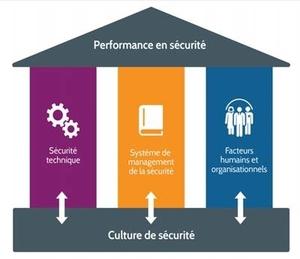 culture-de-securite