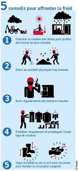 Infographie Conseils froid