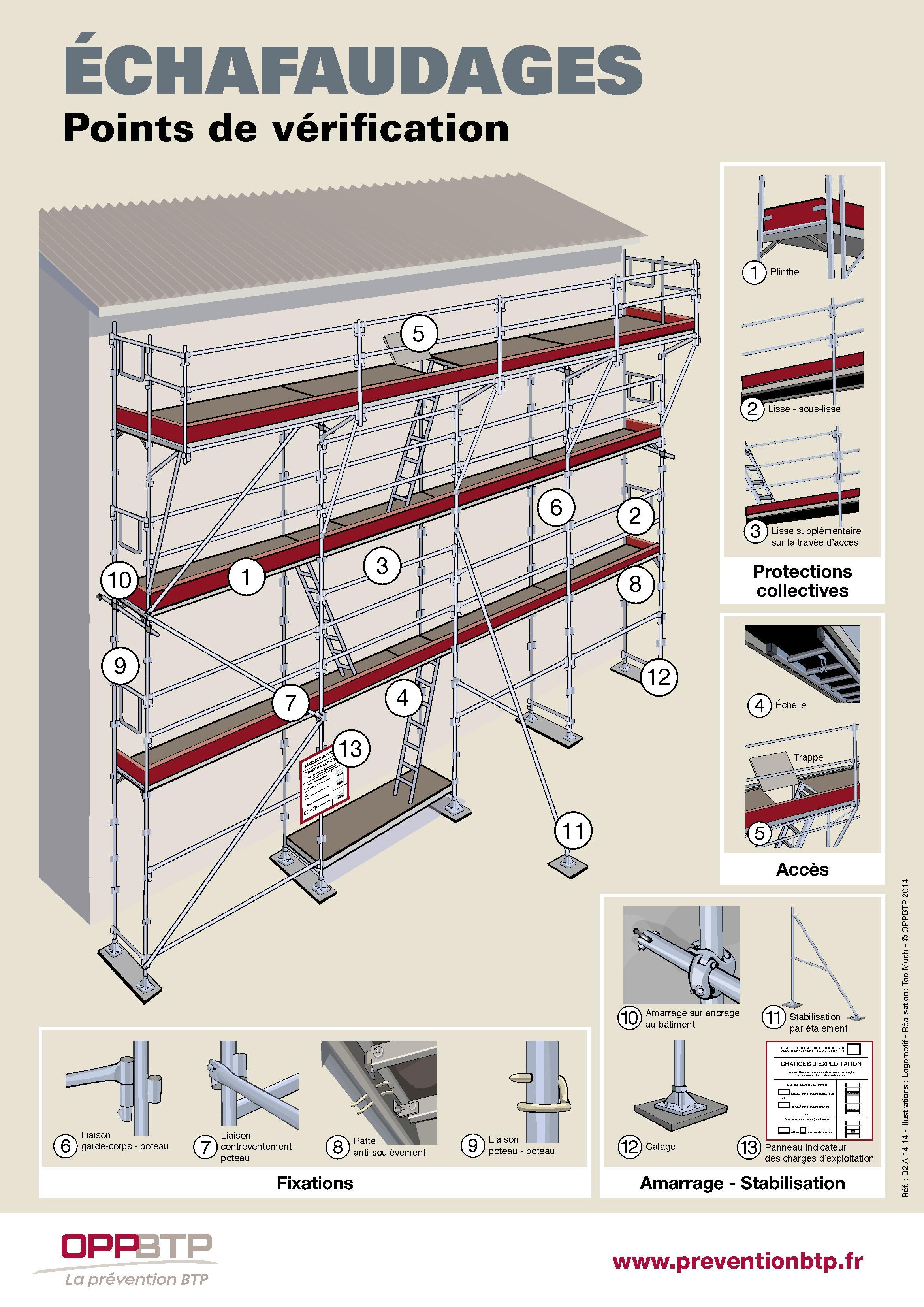 echafaudages points de v rification pr vention btp. Black Bedroom Furniture Sets. Home Design Ideas